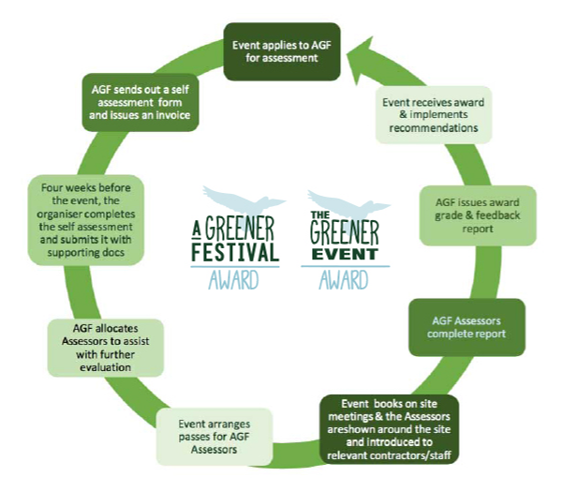 A Greener Festival Award